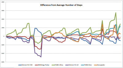 Difference from avg steps over time