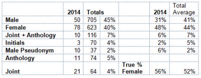 gender-table